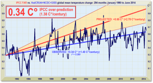 Monckton IPCC Over Prediction Since 1950