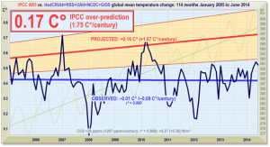 Monckton IPCC Over Prediction Since 2005