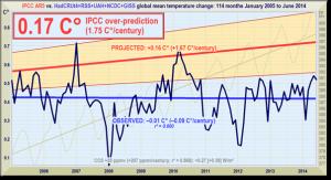 Monckton IPCC Over Prediction Since 2005