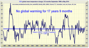 Monckton No Warming 17 Years 9 Months