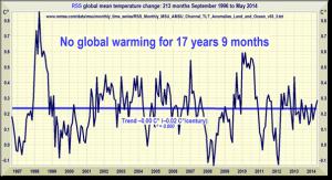 Monckton No Warming 17 Years 9 Months