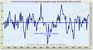 Monckton No Warming in Combined Datasets 13 Years 4 Months