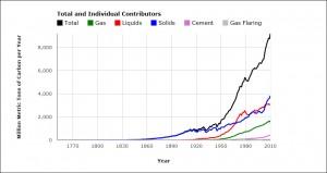 global_fossil_carbon_emissions_google_chart