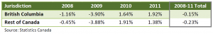 British Columbia Carbon Tax GDP 2008-2011 Statistics Canada