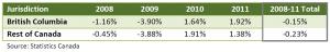 British Columbia Carbon Tax GDP 2008-2011 Statistics Canada