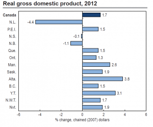 Canadian Provinces GDP Growth 2012 Statistics Canada