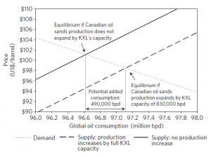 Erikson and Lazarus, Keystone XL Impact on Oil Supply & Prices