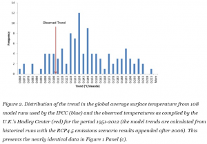 IPCC Model Simulated and Observed Temperatures 1951-2012 Disaggregated by Michaels and Knappenberger
