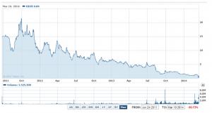 KiOR Chart 2011 - 2014