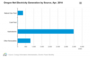 Oregon Net Electricity By Source April 2014