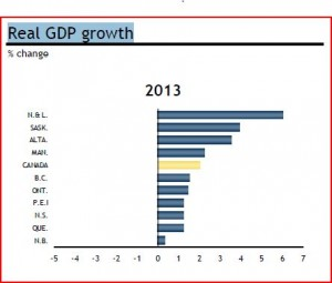 Royal Bank of Canada Provincial Growth Outlook March 2014