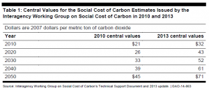 Social Cost of Carbon 2010 and 2013 Central Estimates Compared, GAO August 2014