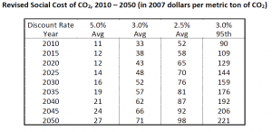 Social Cost of Carbon 2013 TSD estimates 2