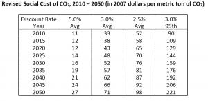Social Cost of Carbon 2013 TSD estimates 2