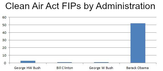 AAAAA FIP Chart