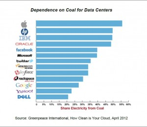 Data Centers How Clean Is Your Cloud