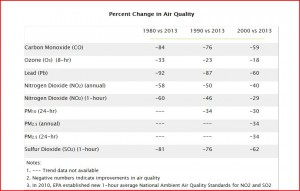 EPA Air Trends Percent Change in Air Quality