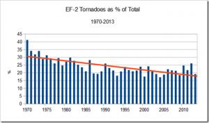 Hornwood EF2 as Percent of Total Tornadoes