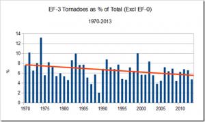 Hornwood EF3 as Percent of Total Tornadoes