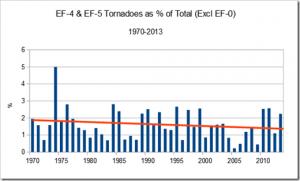 Hornwood EF4-5 as Percent of Total Tornadoes