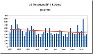 Hornwood Tornadoes EF1-3 1970-2013