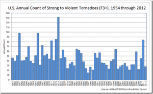 Hornwood U.S. Annual Count of Strong to Violent Hurricanes 1954-2012