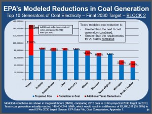 NASI Top 10 Generators of Coal Electricity in 2030