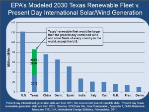 Nasi EPA Modeled 2030 Texas Renewable Fleet v Present Day International Solar & Wind Generation