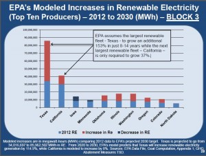 Nasi EPA Modeled Increases in Renewable Electricity Top 10 Producers