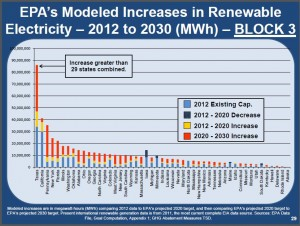Nasi EPA's Modeled Increases in Renewable Electricity Texas more than 29 States combined