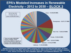 Nasi EPA's Modeled Increases in Renewables Block 3