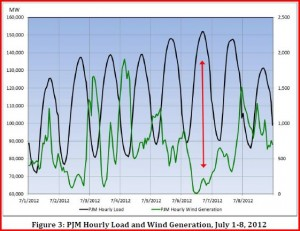 PJM Hourly Load and Wind Generation, July 1-8, 2012