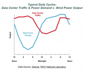 Wind Farm vs Data Center Mark Mills