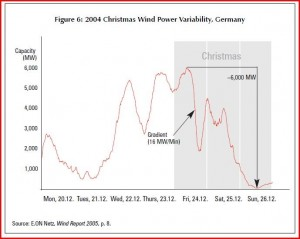 Wind power variability Germany