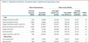 power plants capital costs EIA report table 1 larger
