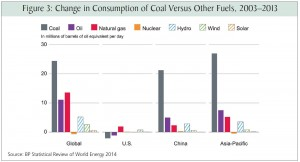 Bryce Change in Consumption of Coal Versus Other Fuels, 2003-2013