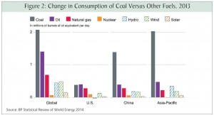 Bryce Change in Consumption of Coal Versus Other Fuels, 2013