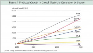 Bryce Predicted Growth in Electric Generation by Source