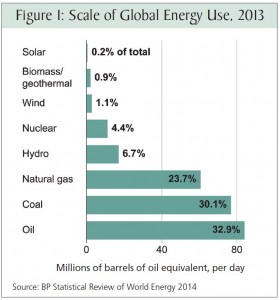 Bryce Scale of Global Energy Use 2013