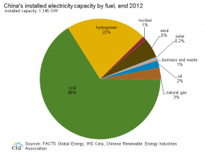 China Installed Electric Capacity by Fuel End of 2012