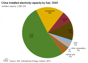 China Installed Electric Capacity by Fuel Projection 2040
