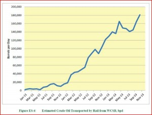 Keystone Estimated Crude Oil Transports by Rail Jan 2011 - Nov 2013