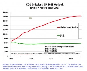 Christy CO2 Emissions US, China, India 2005-2040