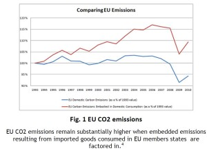 Peiser EU CO2 Emissions Embodied in Domestic Consumption