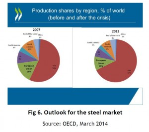Peiser Steel Shares 2007 vs 2013