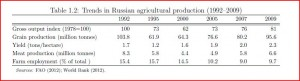 Russia Agricultural Production 1992-2009