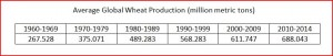Wheat Global Average Production by Decade 1960-2014