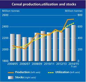 Cereal Production FAO November 2014