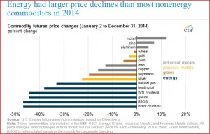 Energy Price Declines Jan 2 to Dec 31 2014, EIA