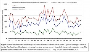 Hurricanes Tropical Storm and Hurricane ACE 1970 - 2014, Ryan Maue Dec. 31, 2014